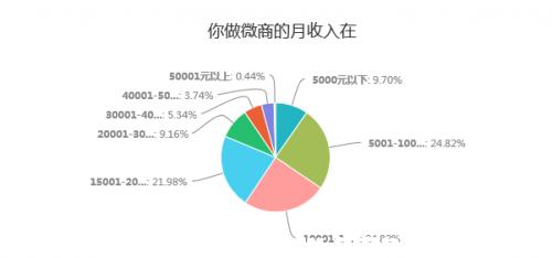 2018年微商人的真实收入是多少?