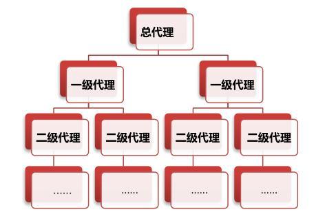 免费的微商代理模式有哪些好处