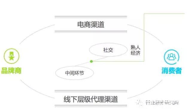 2017年中国微商行业研究报告